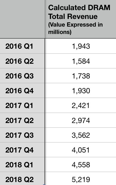 Calc Total DRAM revenue