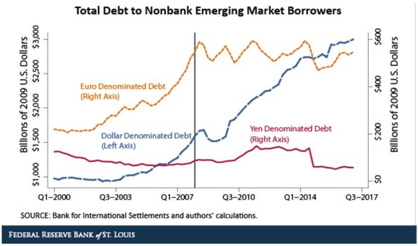 EmergingMarketsBorrowers.png