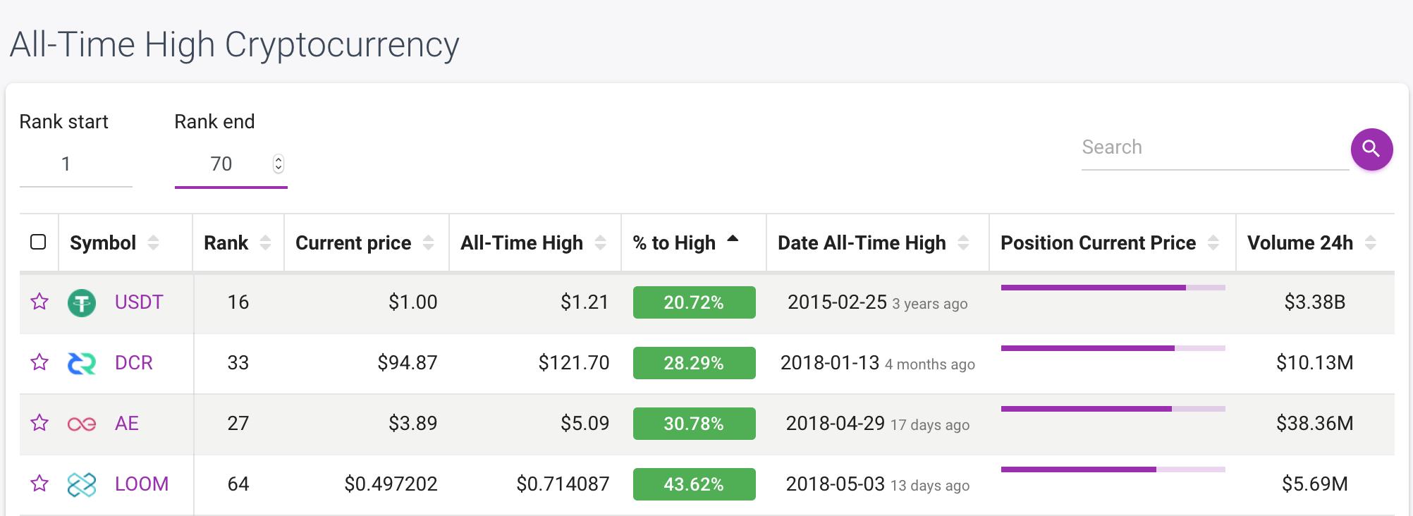 top undervalued cryptocurrencies