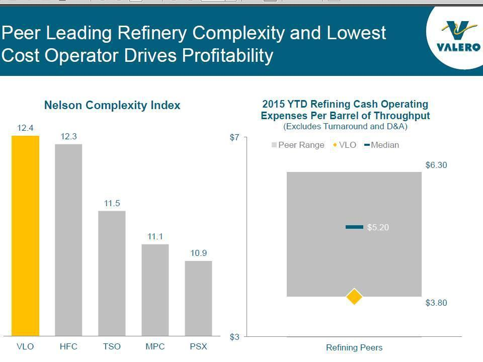 Valero Beware Of The Downside Risk Valero Energy Corporation Unique Vlo Stock Quote