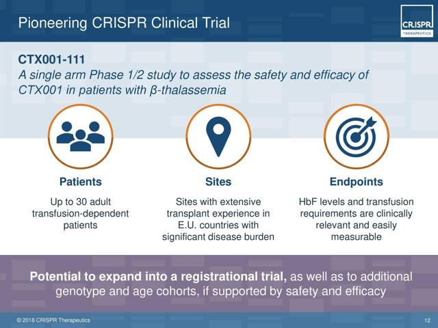 CRISPR Therapeutics:Clinical Debut Sets Up Round 1 Of Editing Battle Royale