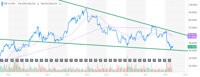 Tupperware Share price chart ALT Perspective Seeking Alpha