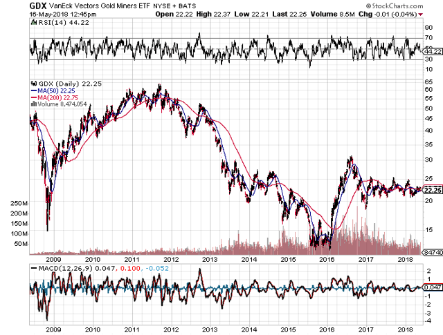 Is It Time For Precious Metals Equities? What About Barrick?