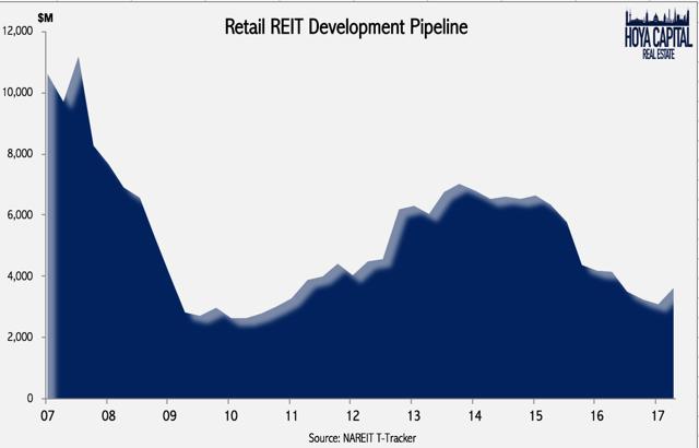 development pipeline malls