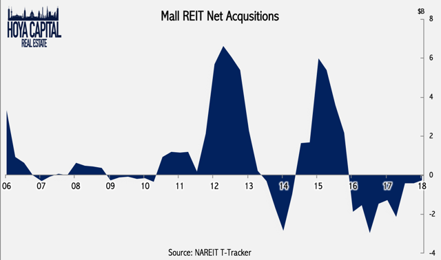 mall REIT net acquisitions