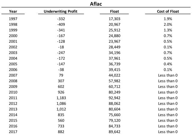 Average Float vs. Underwriting performance over time
