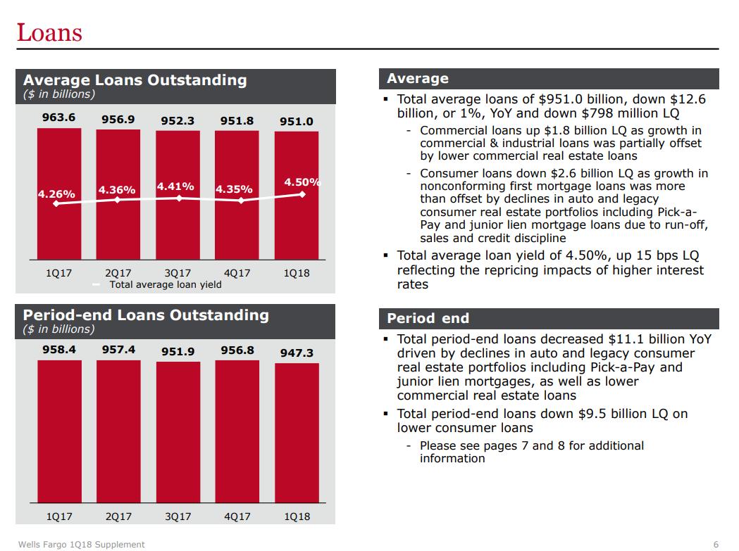 Wells Fargo And Loan Demand - Wells Fargo & Company (NYSE