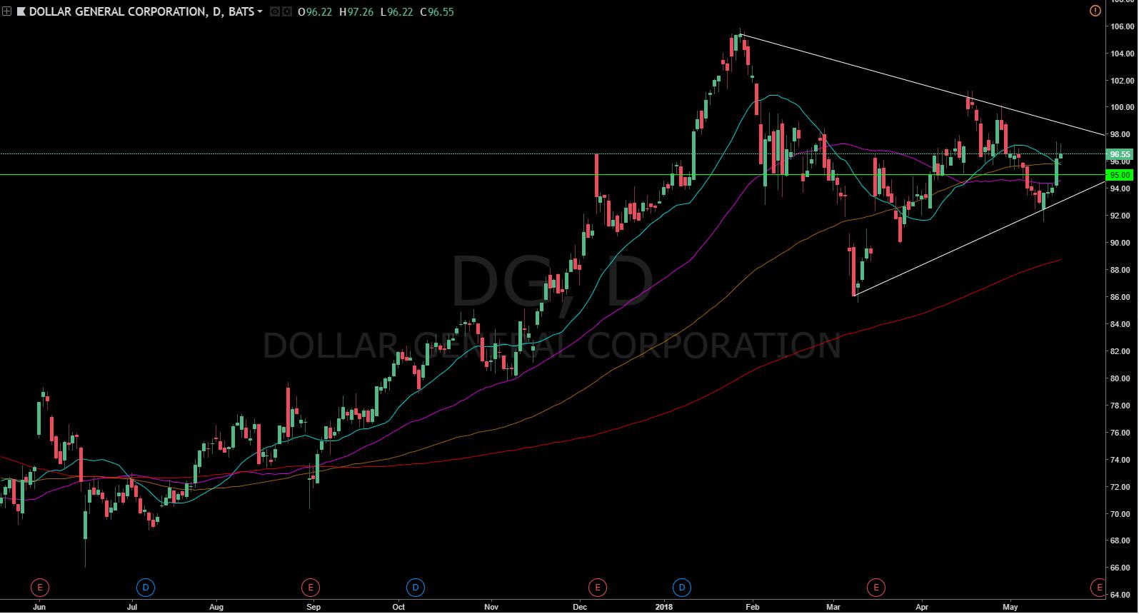 dollar general swot