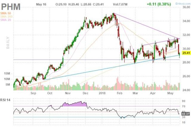 PHM Stock Chart