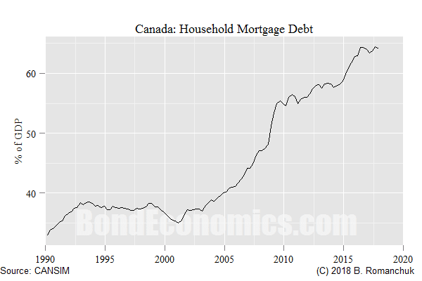 Canadian Housing And Perpetual Motion Seeking Alpha