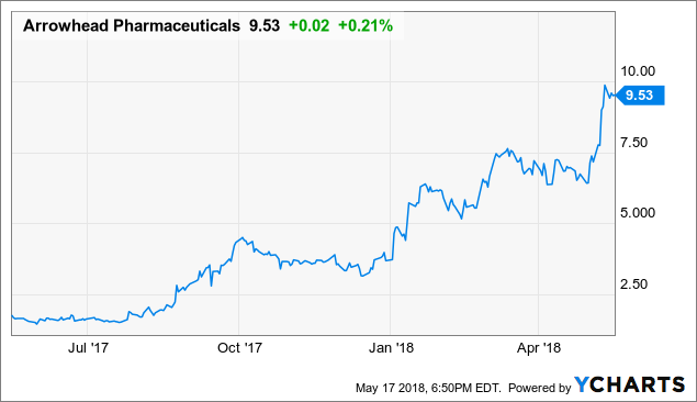 Arrowhead Pharmaceuticals - Here Come The Institutions And What That Could Mean