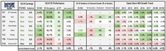 industrial REIT quarterly performance
