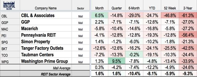 mall sector performance