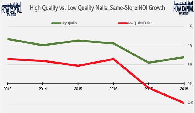high low quality malls