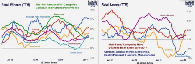 retail winners losers