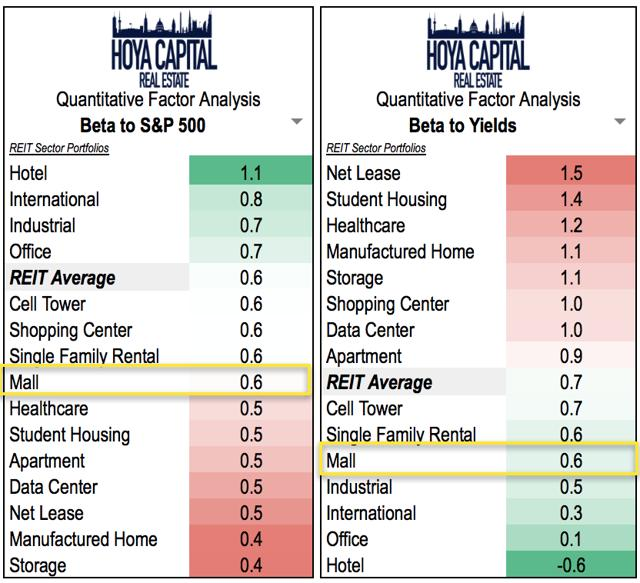interest rates mall REITs