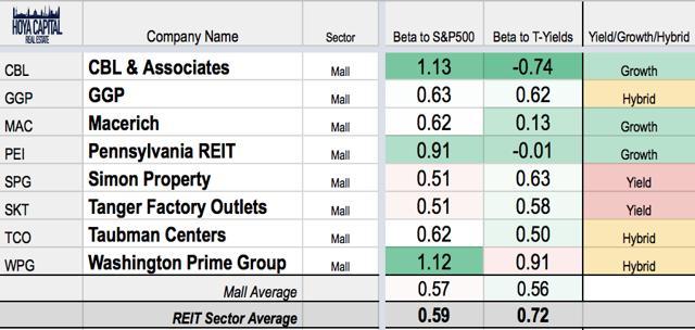 mall REIT equity sensitivity
