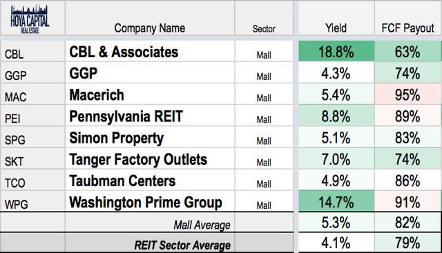 mall REIT dividend