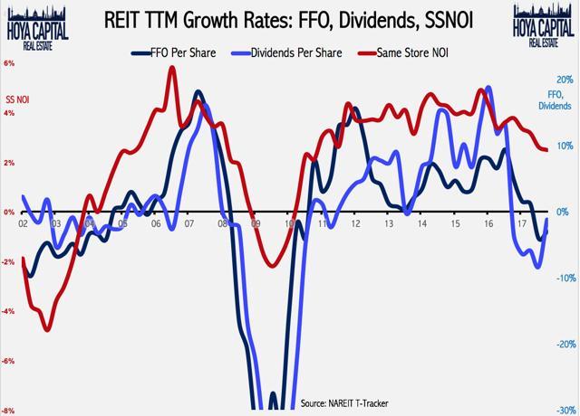 REIT dividend