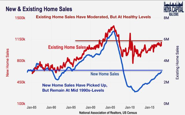 new existing home sales