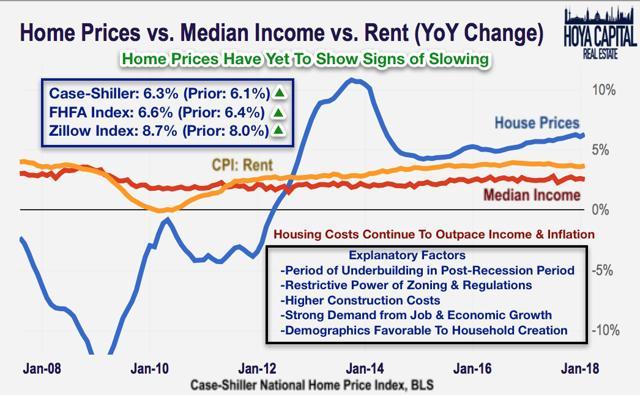 home prices income