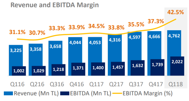 Turkcell Reveue and EBITDA