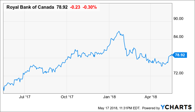 Royal Bank Of Canada: Still A Buy