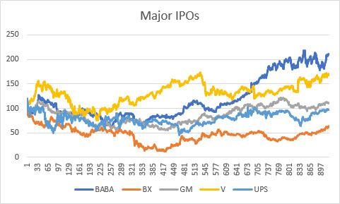 IPOs - Opportunity Or Risk?