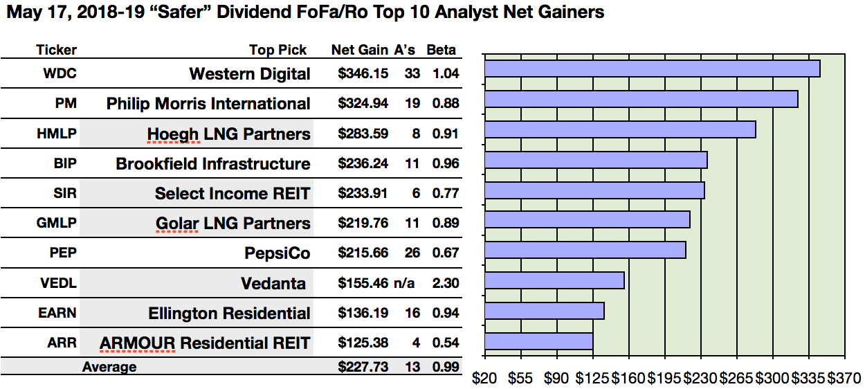 16 Safer Dividends From My Readers 47 Most Mentioned May Dividend