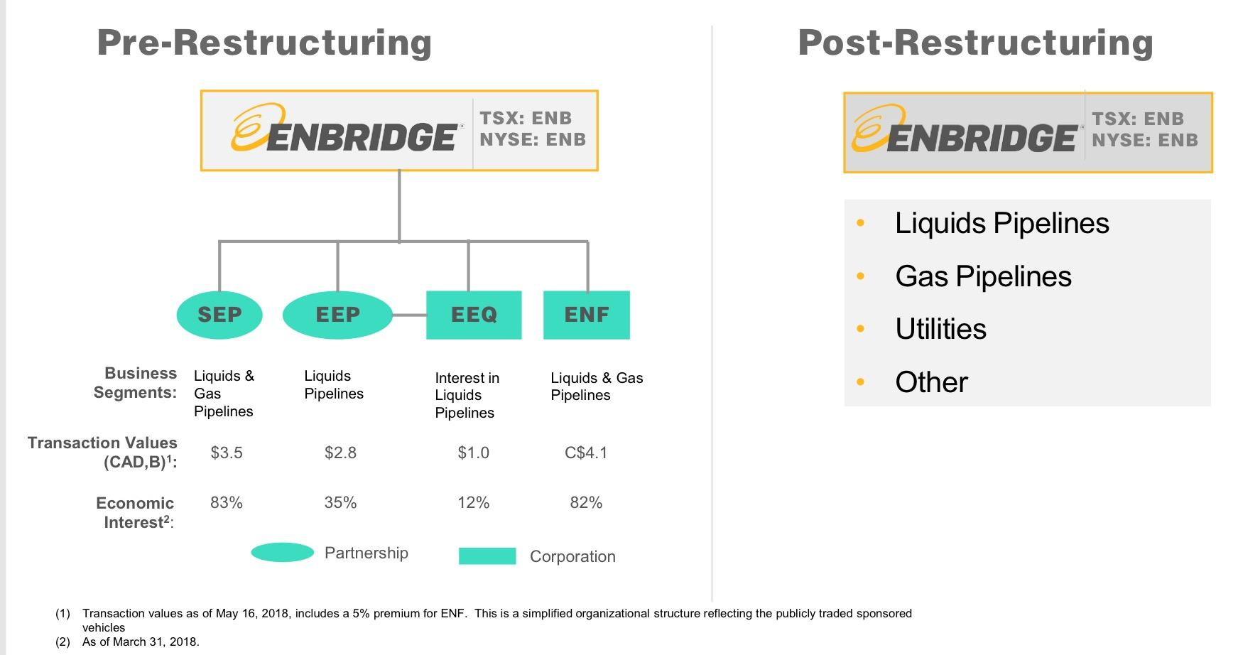 Williams And Enbridge And Cheniere Oh My Williams Companies