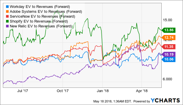 Pluralsight: Absurdly Expensive After IPO - Pluralsight, Inc