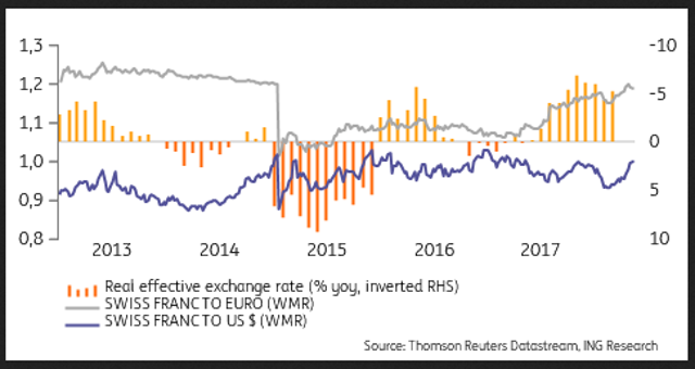 Source Thomson Reuters Datastream Ing Economic Research