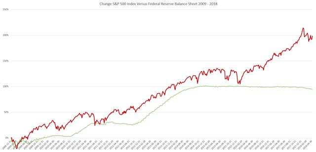 Fed Balance Sheet vs S&P 500 Index