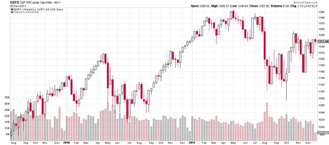 S&P 500 from 2010 thru 2011