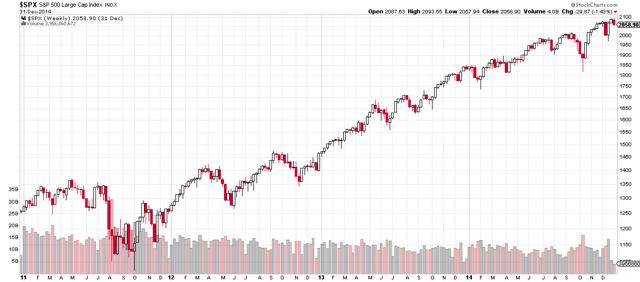 S&P 500 Index 2011 to 2014