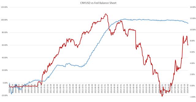 CNY vs Fed Balance Sheet