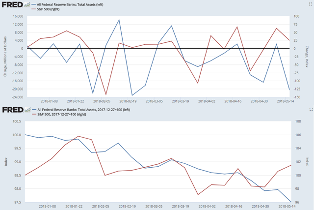 Fed Balance Sheet vs S&P 500 2018