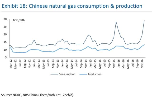 Chinese LNG production shortfall