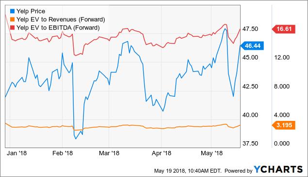 Yelp: Upside Momentum Ahead