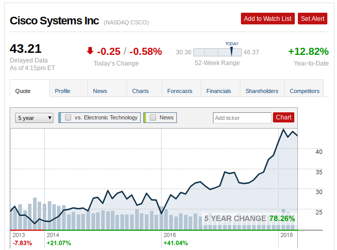 Cisco Systems Should We Be Worried Cisco Systems Inc Nasdaq
