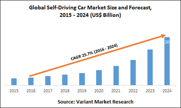 Global-Self-Driving-Car-Market-Size-and-Forecast-2015-2024-(US$-Billion)