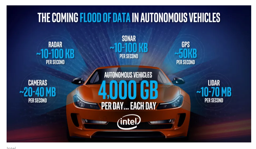 Intel And Mobileye Are Tearing Down Nvidia's Self-Driving Car Strategy