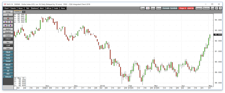 Gold Visits The Bottom End Of Its Trading Range Again Vaneck