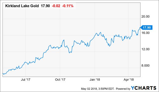 Top Gold Stock Update: Kirkland Lake Cruises Along - Kirkland Lake