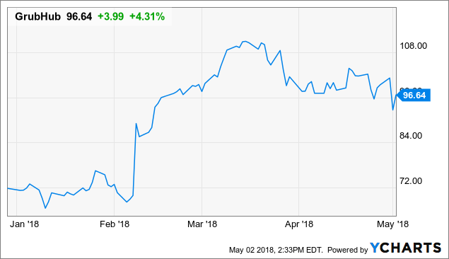 Stock Jumping Abnormally High: GrubHub Inc. (NYSE:GRUB)