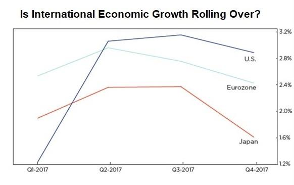 gdp-may-be-rolling-over