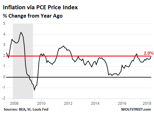 pce-inflation