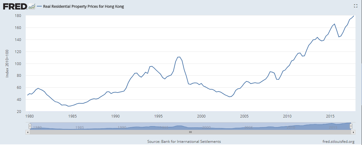 The Hong Kong Housing Bubble And The Foreign Exchange Rate