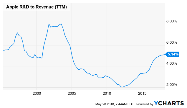 60 Reasons Apple Could Keep Crushing The Market Over The Next Decade Delectable Stock Quote For Apple