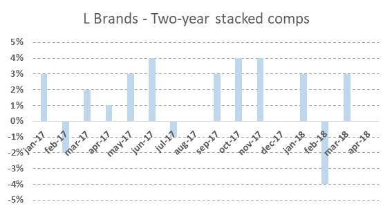 f8413e3f459 Figure 1  L Brands - Two-year stacked comparable sales (Source  L Brands  monthly sales reports)